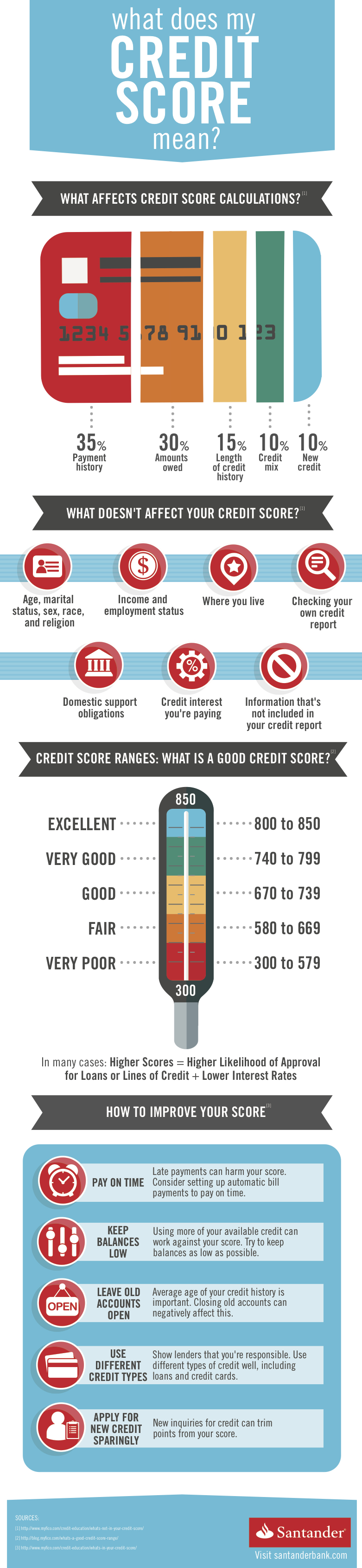 My Credit Score >> What Does My Credit Score Mean Santander Bank